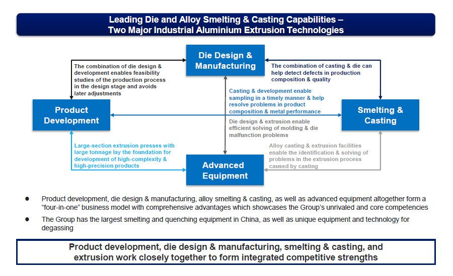 extrusion aluminum extrusionchina zhongwang holdings limited